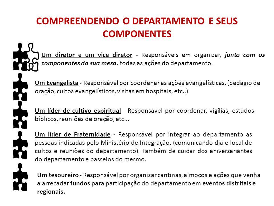 COMPREENDENDO O DEPARTAMENTO E SEUS COMPONENTES