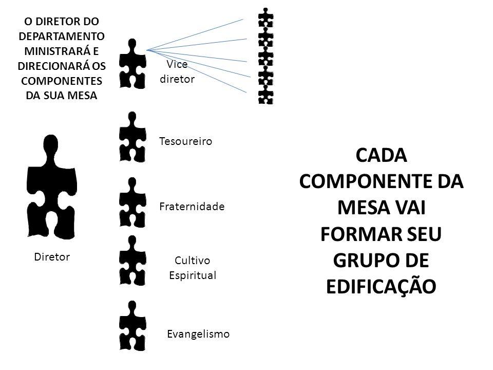 CADA COMPONENTE DA MESA VAI FORMAR SEU GRUPO DE EDIFICAÇÃO