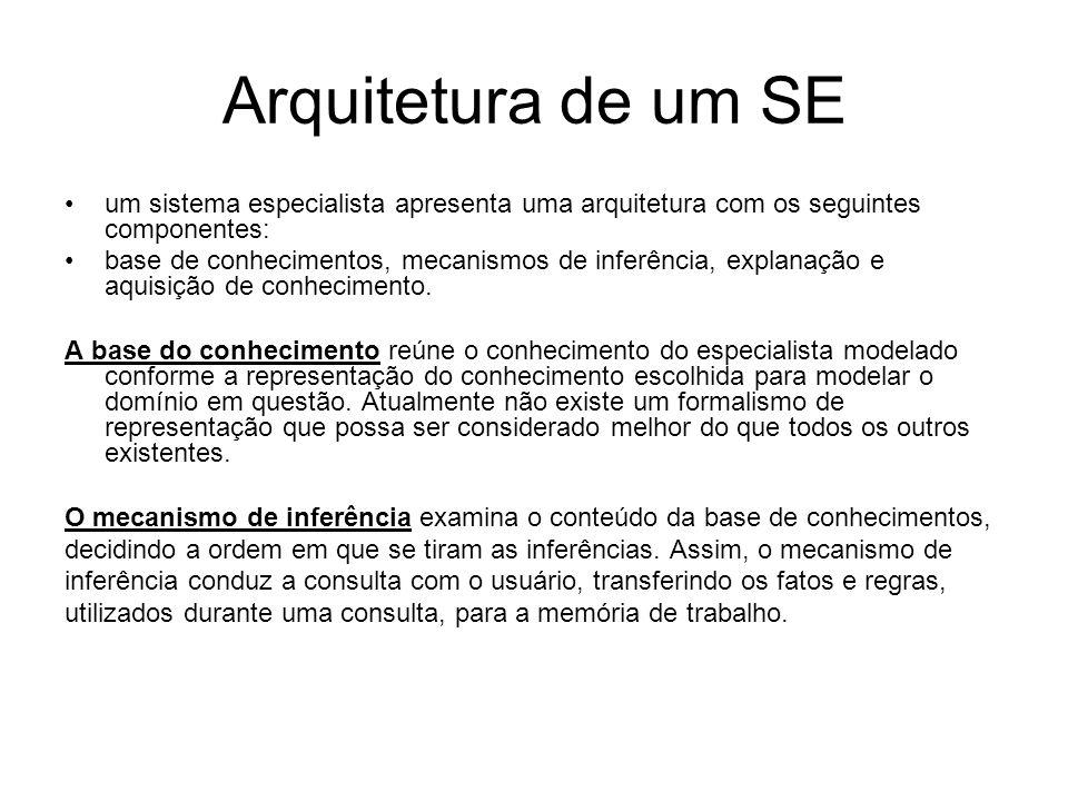 Arquitetura de um SE um sistema especialista apresenta uma arquitetura com os seguintes componentes: