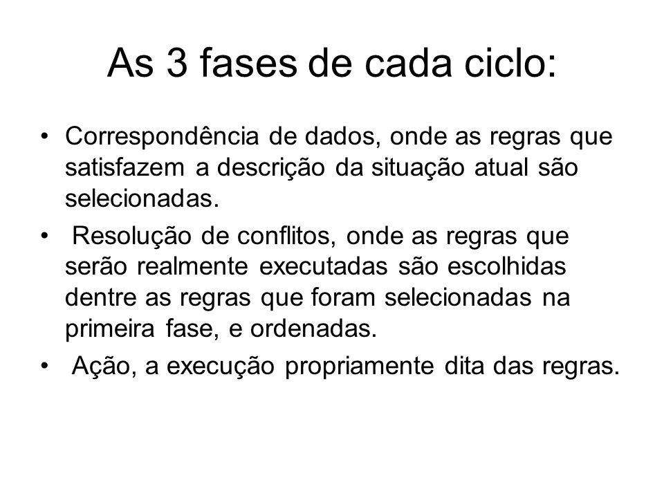 As 3 fases de cada ciclo: Correspondência de dados, onde as regras que satisfazem a descrição da situação atual são selecionadas.