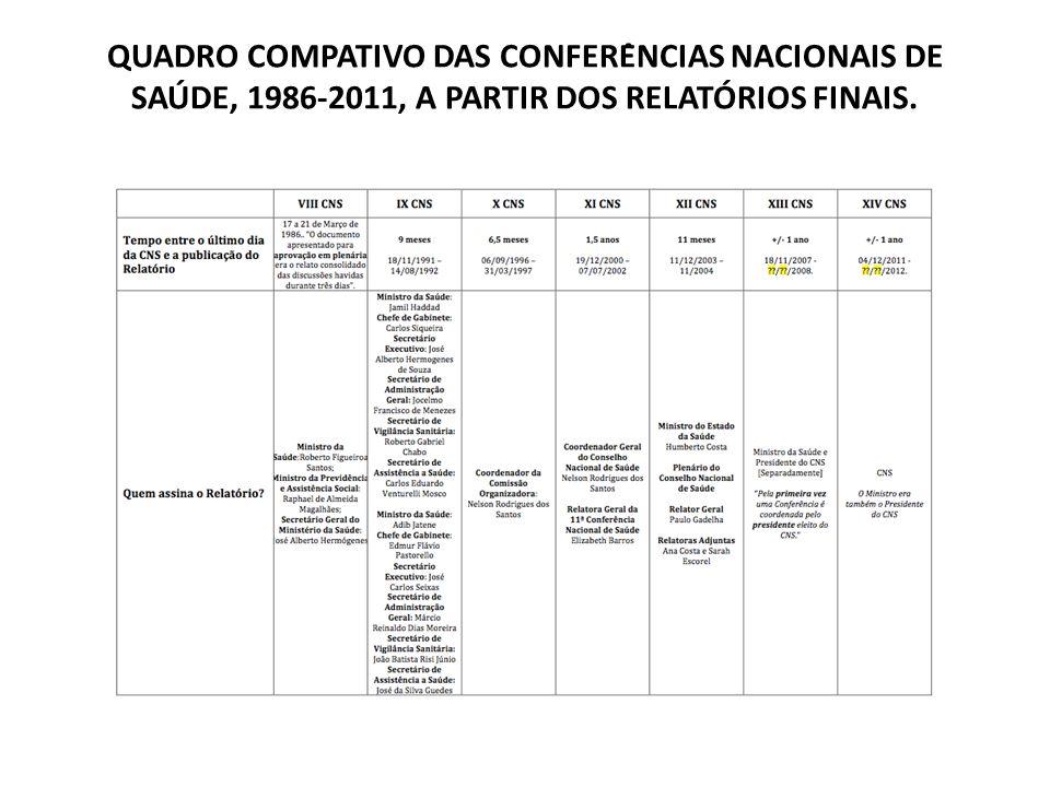 QUADRO COMPATIVO DAS CONFERÊNCIAS NACIONAIS DE SAÚDE, 1986-2011, A PARTIR DOS RELATÓRIOS FINAIS.