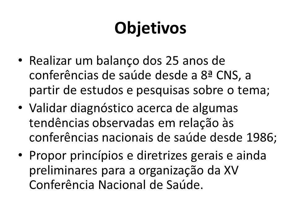 Objetivos Realizar um balanço dos 25 anos de conferências de saúde desde a 8ª CNS, a partir de estudos e pesquisas sobre o tema;