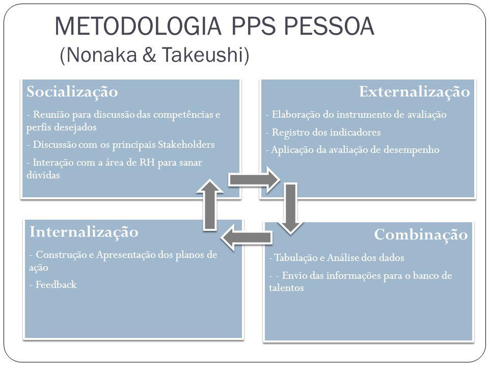 METODOLOGIA PPS PESSOA (Nonaka & Takeushi)