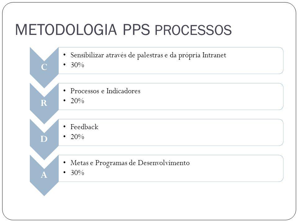 METODOLOGIA PPS PROCESSOS