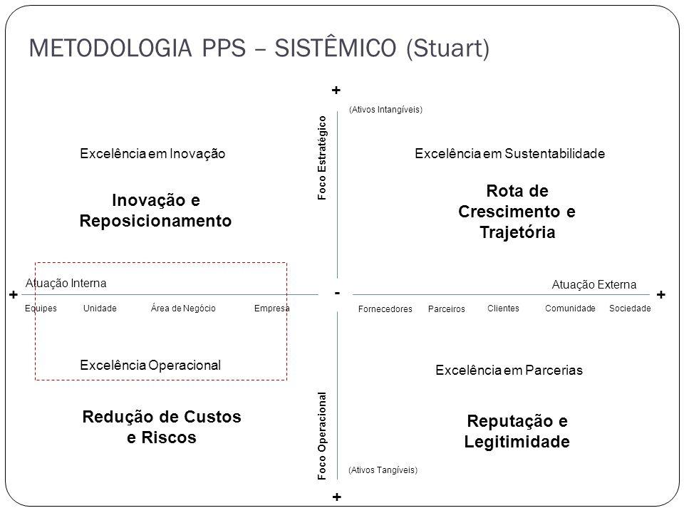 METODOLOGIA PPS – SISTÊMICO (Stuart)
