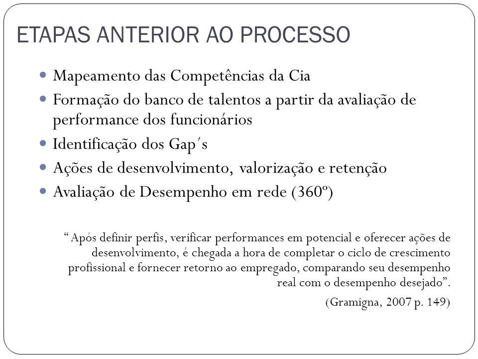 ETAPAS ANTERIOR AO PROCESSO