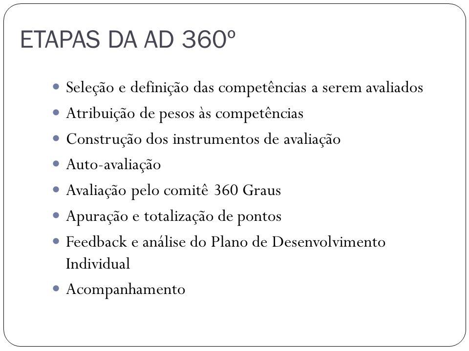 ETAPAS DA AD 360º Seleção e definição das competências a serem avaliados. Atribuição de pesos às competências.