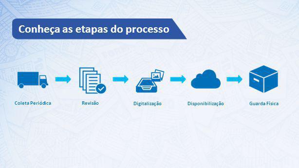 Conheça as etapas do processo