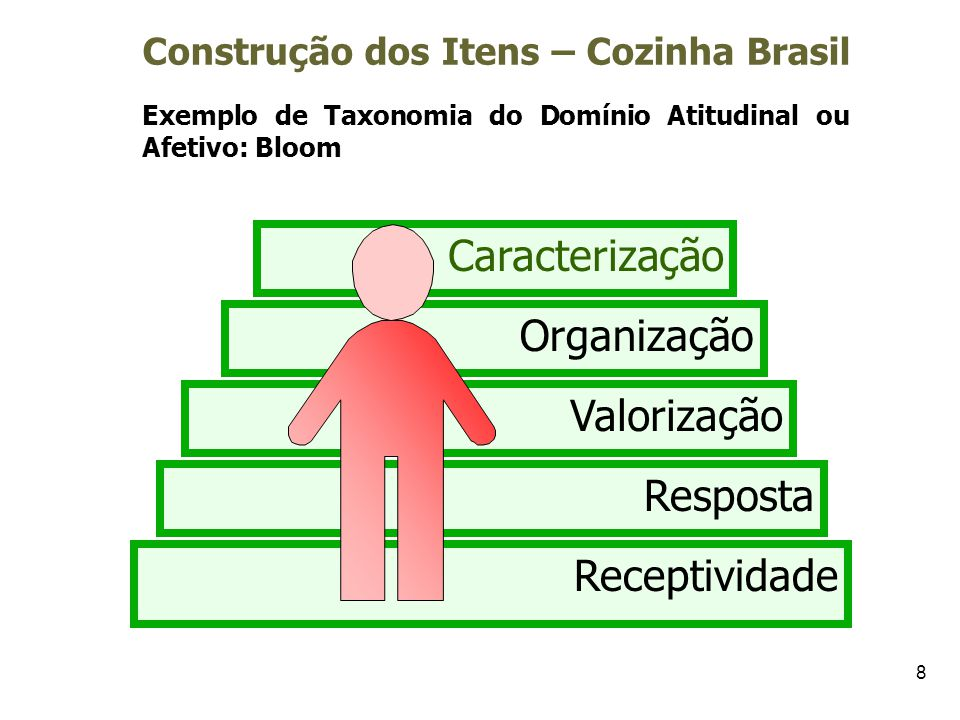 Construção dos Itens – Cozinha Brasil