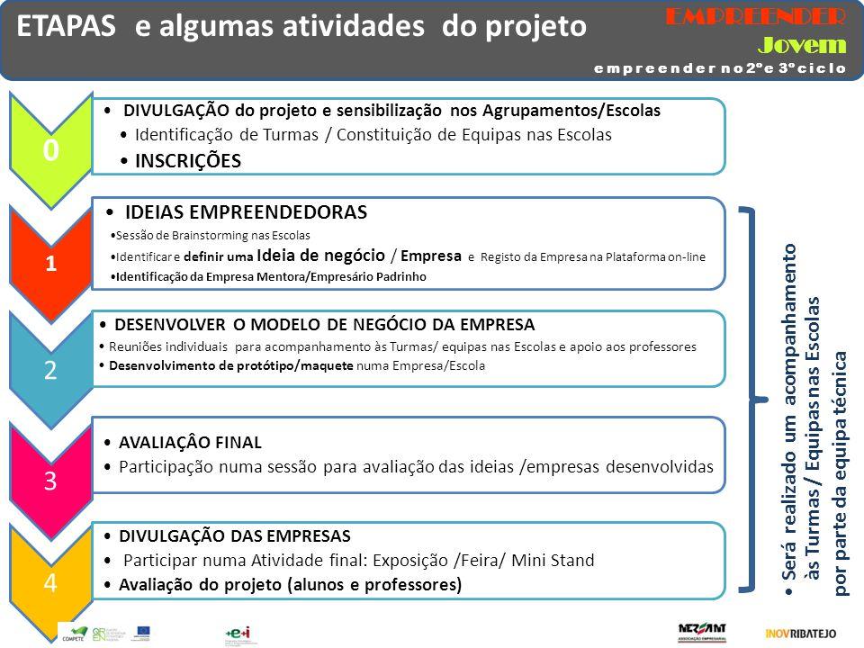 ETAPAS e algumas atividades do projeto