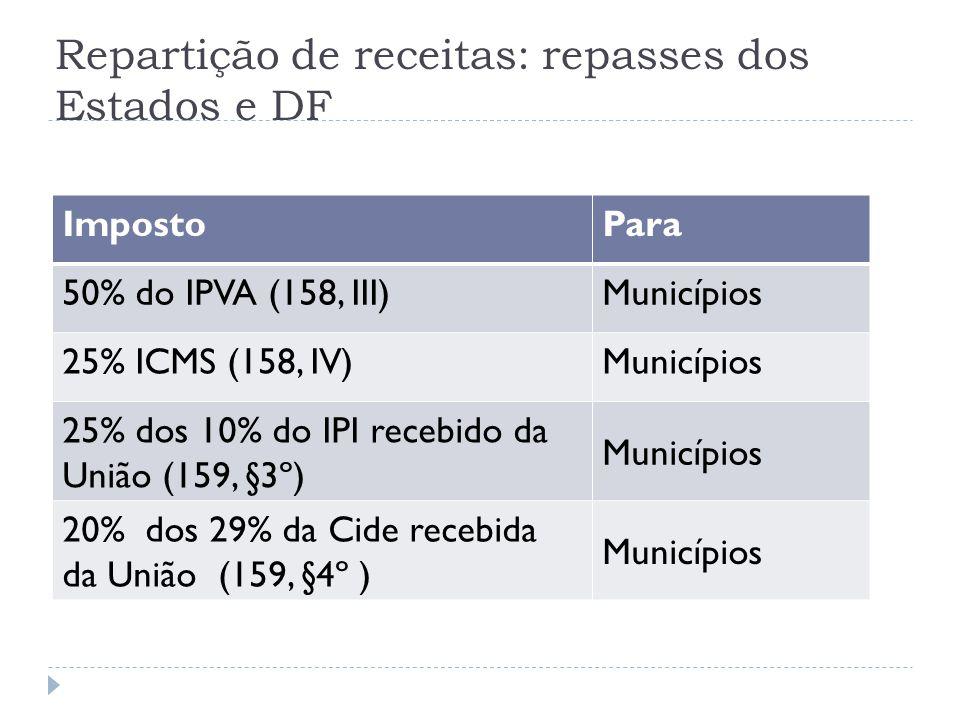 Repartição de receitas: repasses dos Estados e DF