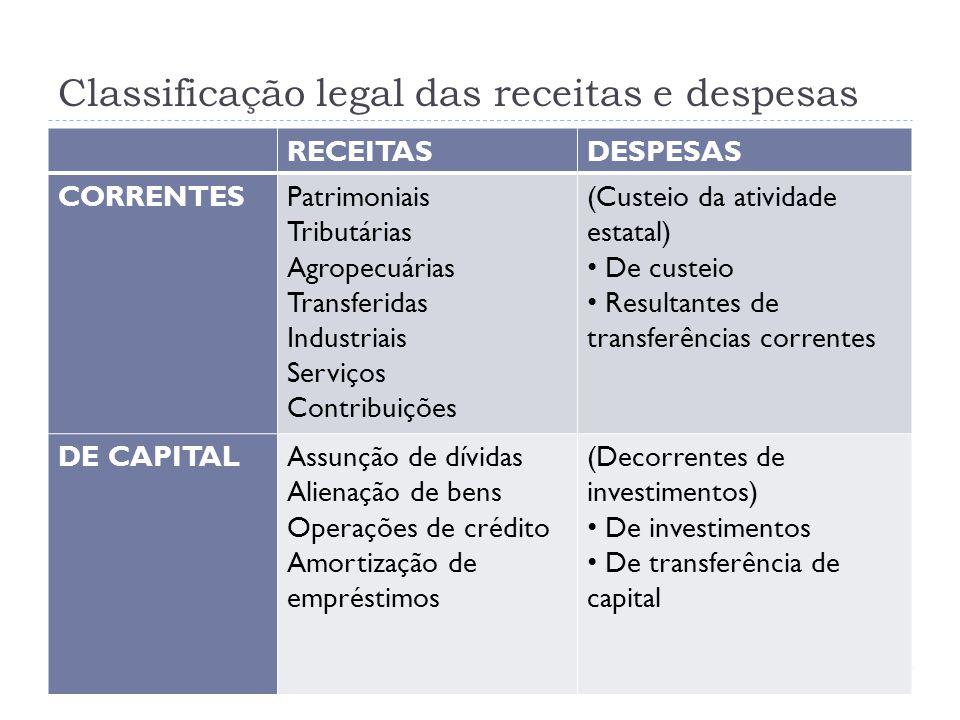 Classificação legal das receitas e despesas