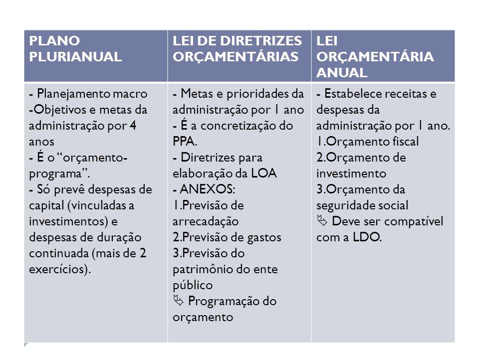 PLANO PLURIANUAL LEI DE DIRETRIZES ORÇAMENTÁRIAS. LEI ORÇAMENTÁRIA ANUAL. - Planejamento macro. Objetivos e metas da administração por 4 anos.