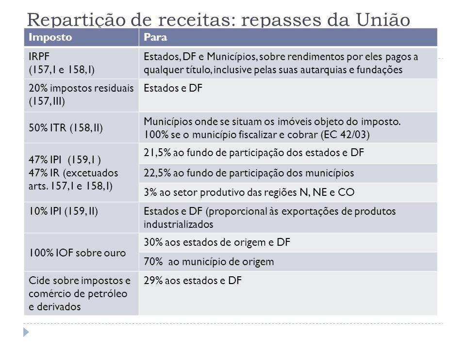 Repartição de receitas: repasses da União