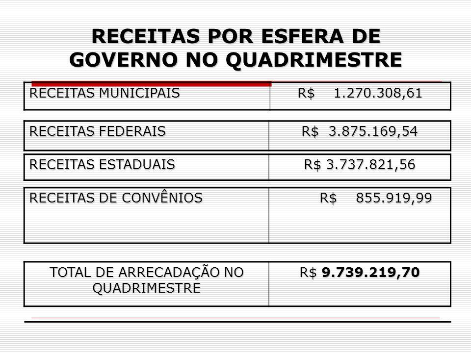 RECEITAS POR ESFERA DE GOVERNO NO QUADRIMESTRE
