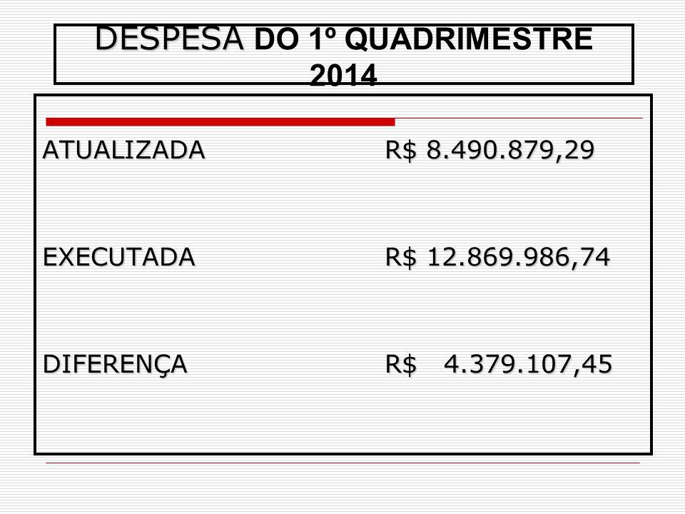 DESPESA DO 1º QUADRIMESTRE 2014