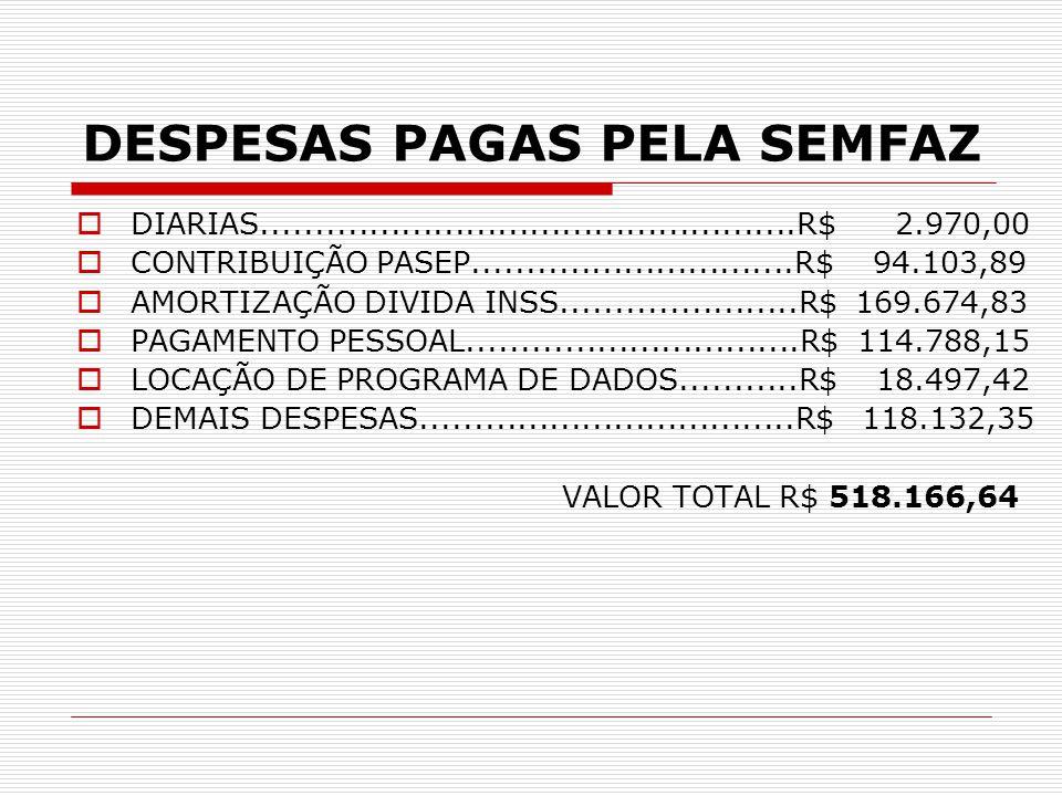 DESPESAS PAGAS PELA SEMFAZ