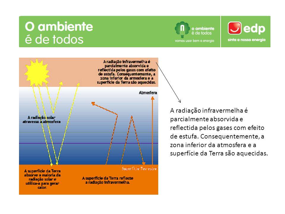 A radiação infravermelha é parcialmente absorvida e reflectida pelos gases com efeito de estufa.