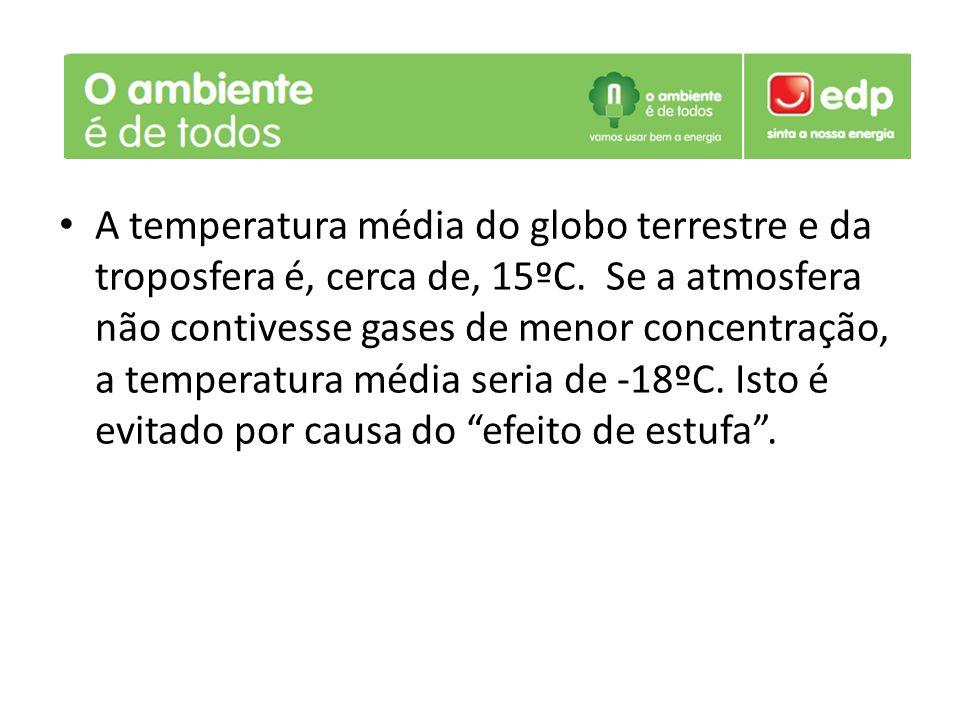 A temperatura média do globo terrestre e da troposfera é, cerca de, 15ºC.