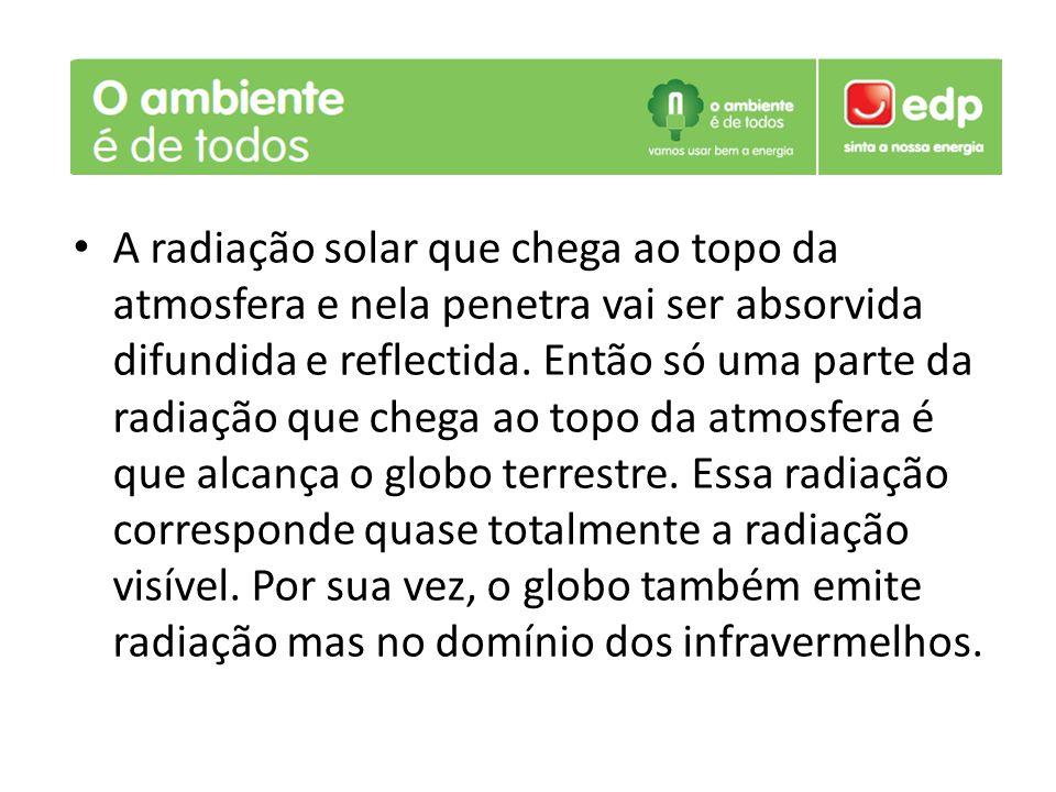 A radiação solar que chega ao topo da atmosfera e nela penetra vai ser absorvida difundida e reflectida.