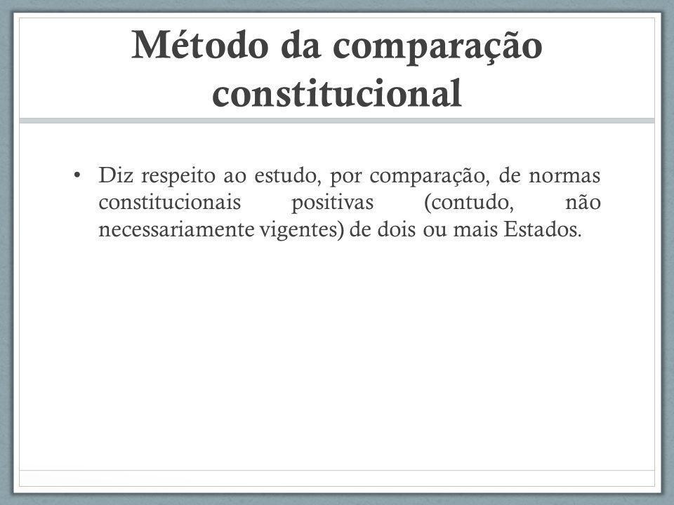 Método da comparação constitucional