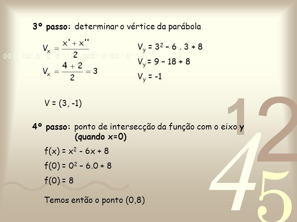 3º passo: determinar o vértice da parábola