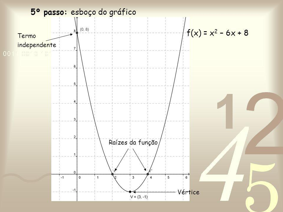 5º passo: esboço do gráfico