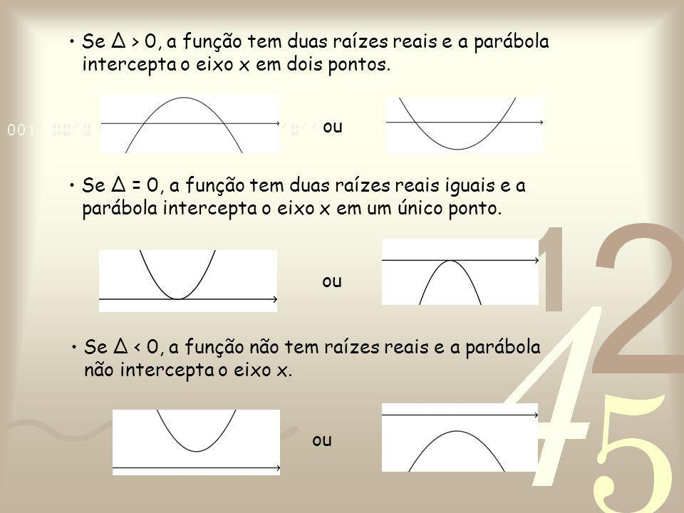 • Se ∆ > 0, a função tem duas raízes reais e a parábola intercepta o eixo x em dois pontos.