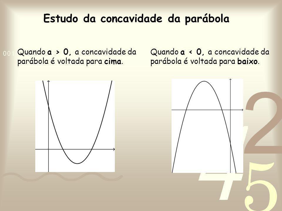 Estudo da concavidade da parábola