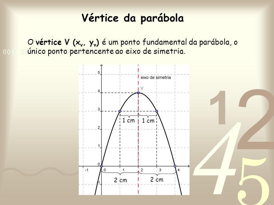 Vértice da parábola O vértice V (xv, yv) é um ponto fundamental da parábola, o único ponto pertencente ao eixo de simetria.