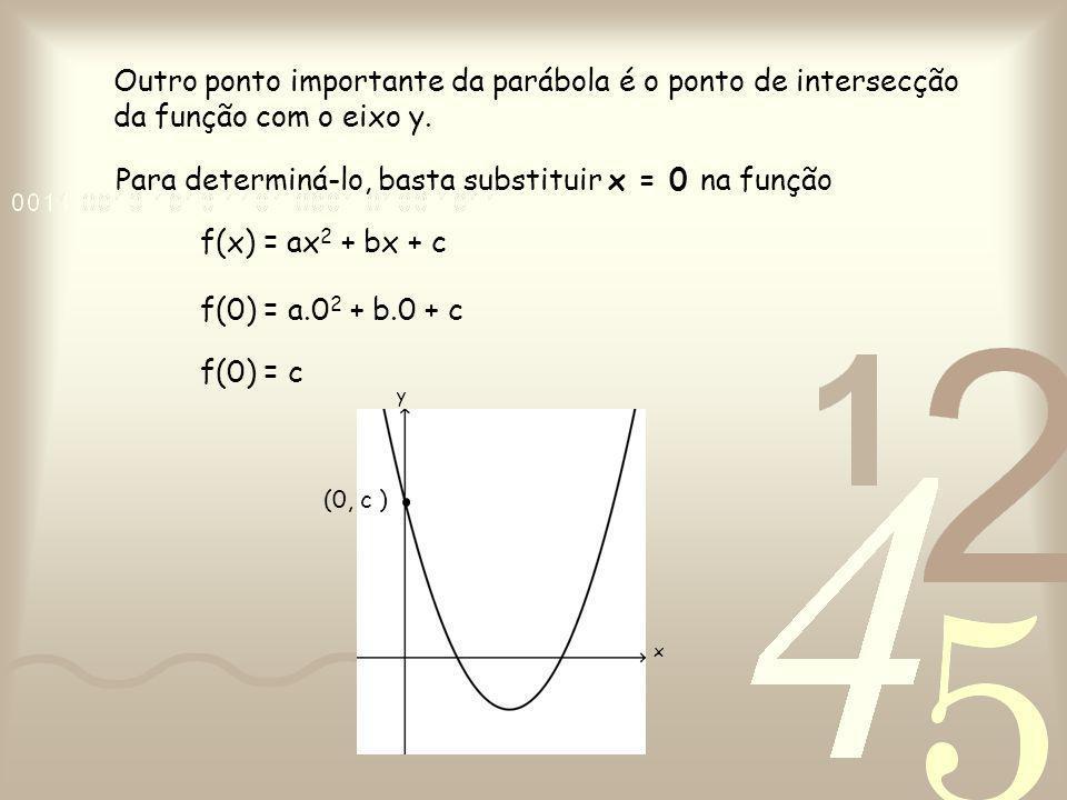 Para determiná-lo, basta substituir x = 0 na função