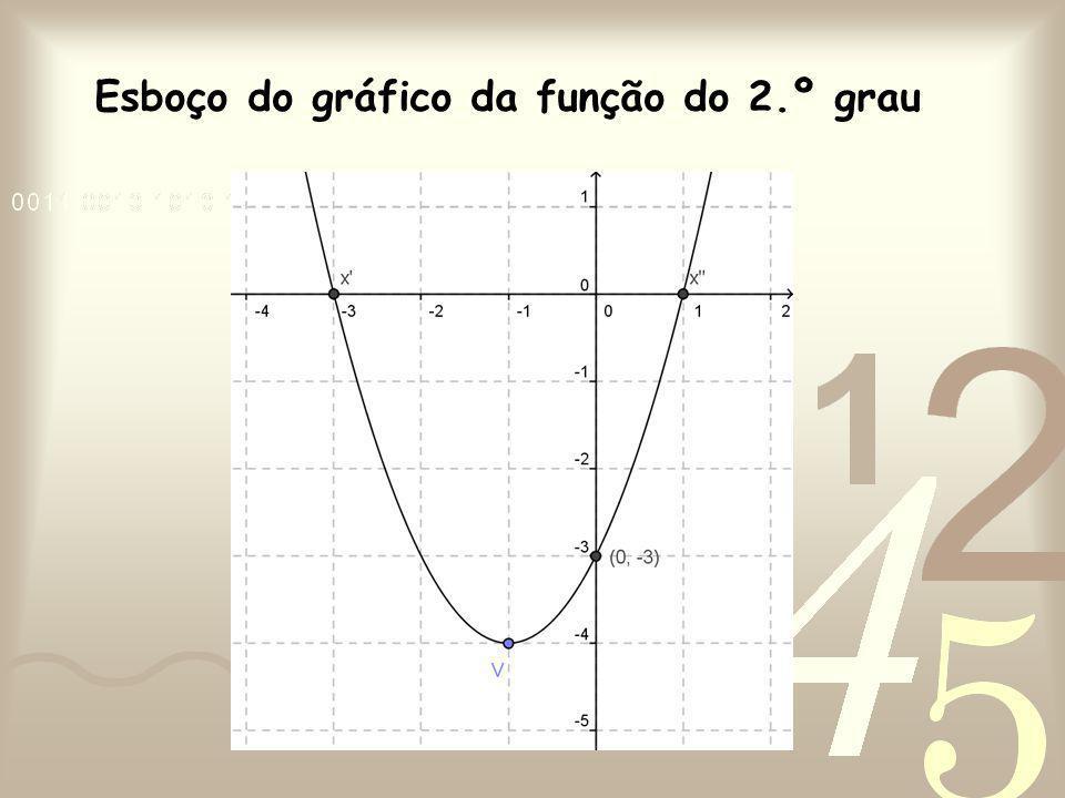 Esboço do gráfico da função do 2.º grau