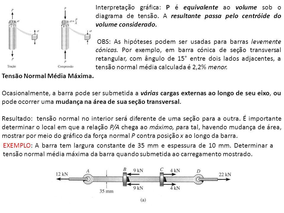 Interpretação gráfica: P é equivalente ao volume sob o diagrama de tensão. A resultante passa pelo centróide do volume considerado.