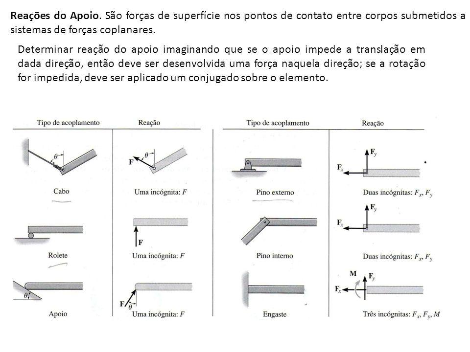 Reações do Apoio. São forças de superfície nos pontos de contato entre corpos submetidos a sistemas de forças coplanares.