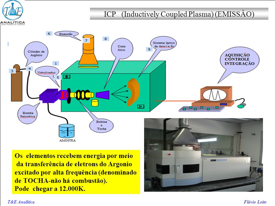 ICP (Inductively Coupled Plasma) (EMISSÃO)