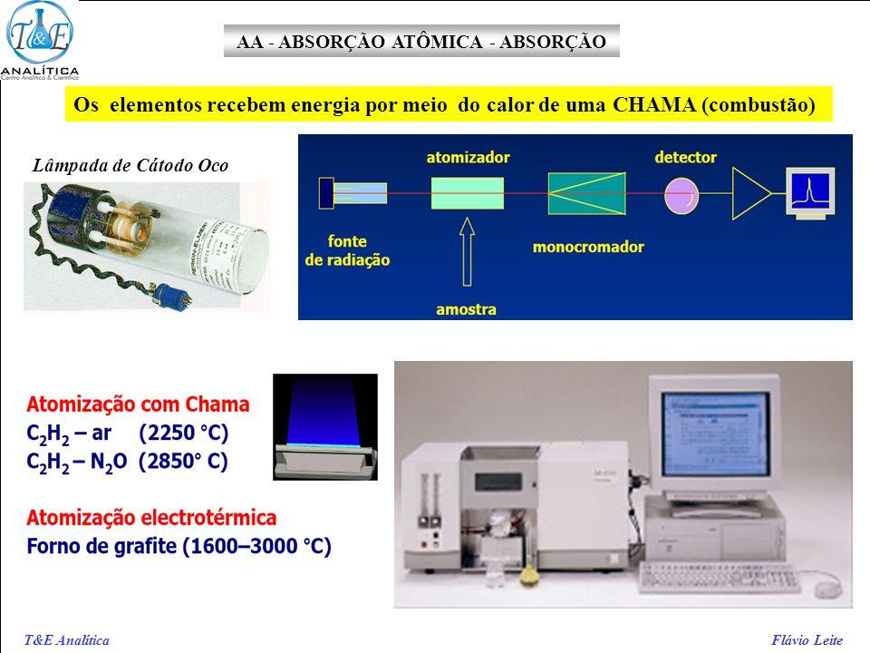 AA - ABSORÇÃO ATÔMICA - ABSORÇÃO