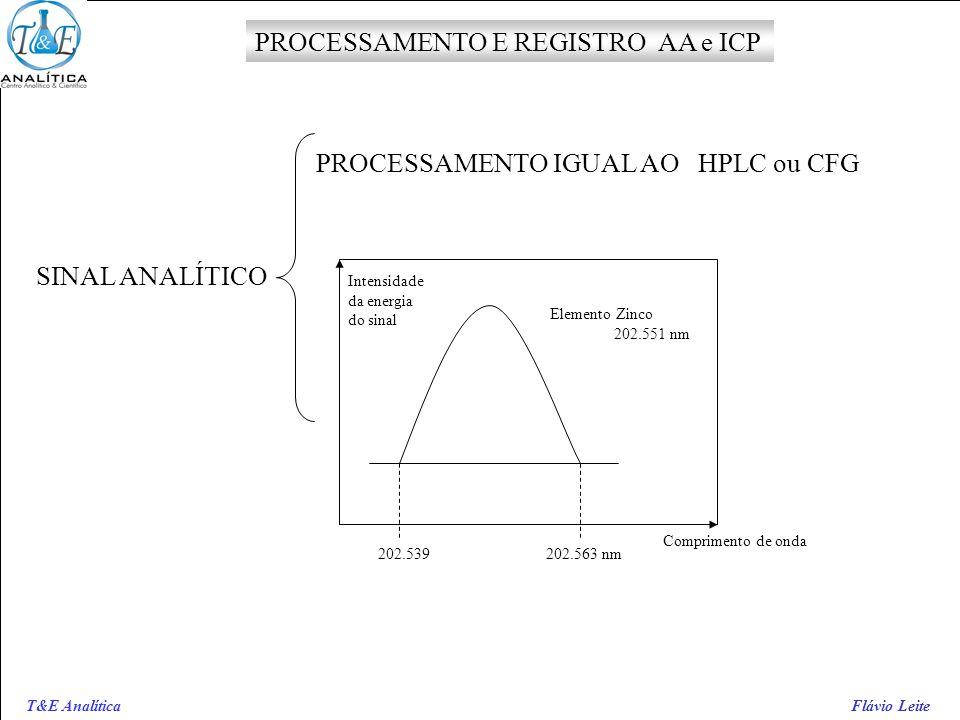 PROCESSAMENTO E REGISTRO AA e ICP