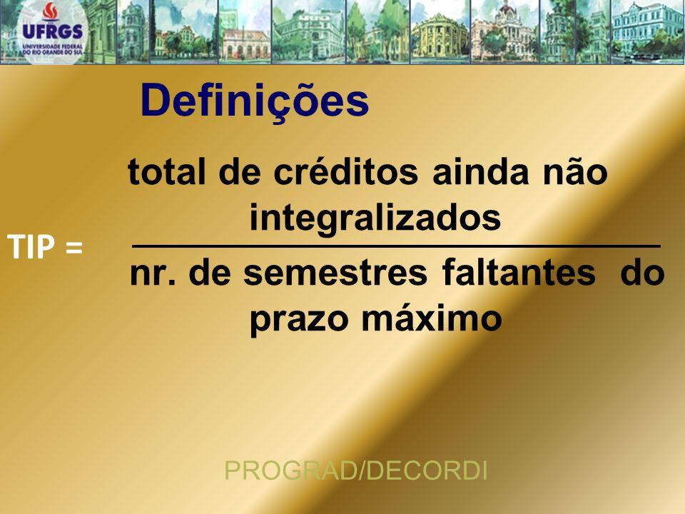 Definições total de créditos ainda não integralizados