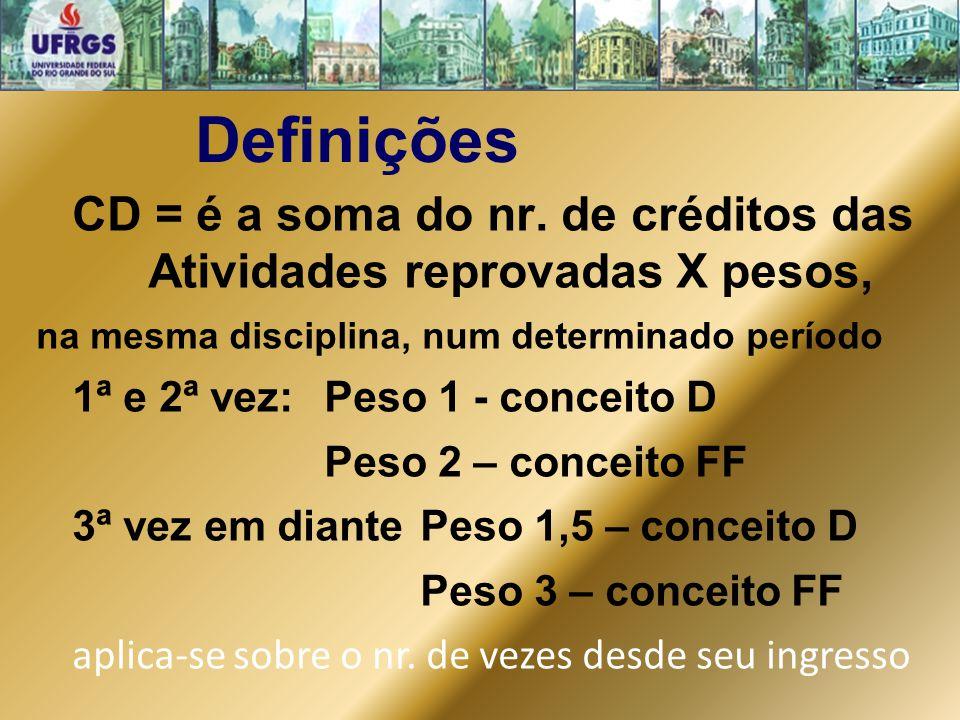CD = é a soma do nr. de créditos das Atividades reprovadas X pesos,