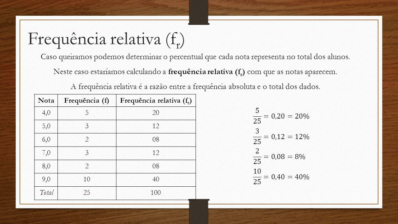 Frequência relativa (fr)