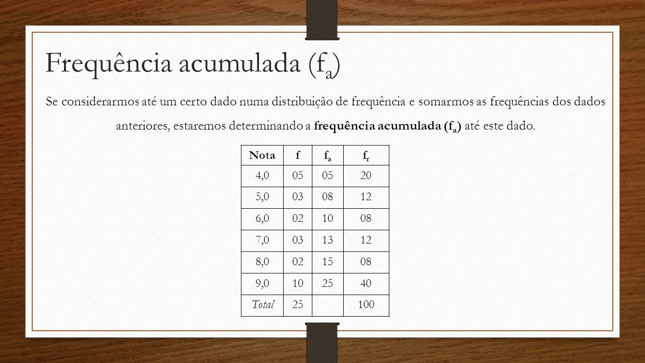 Frequência acumulada (fa)