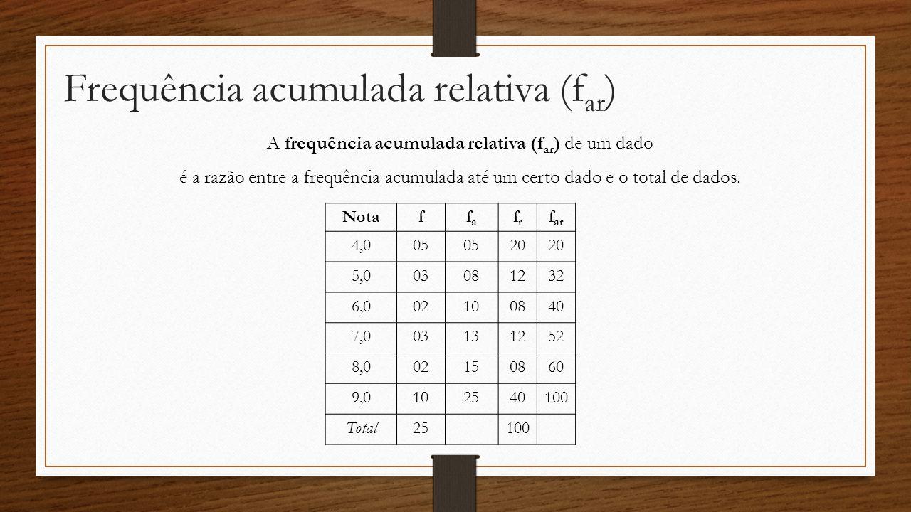 Frequência acumulada relativa (far)