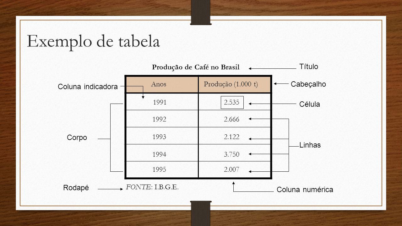 Produção de Café no Brasil