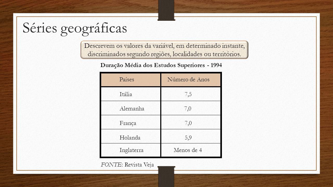 Duração Média dos Estudos Superiores - 1994