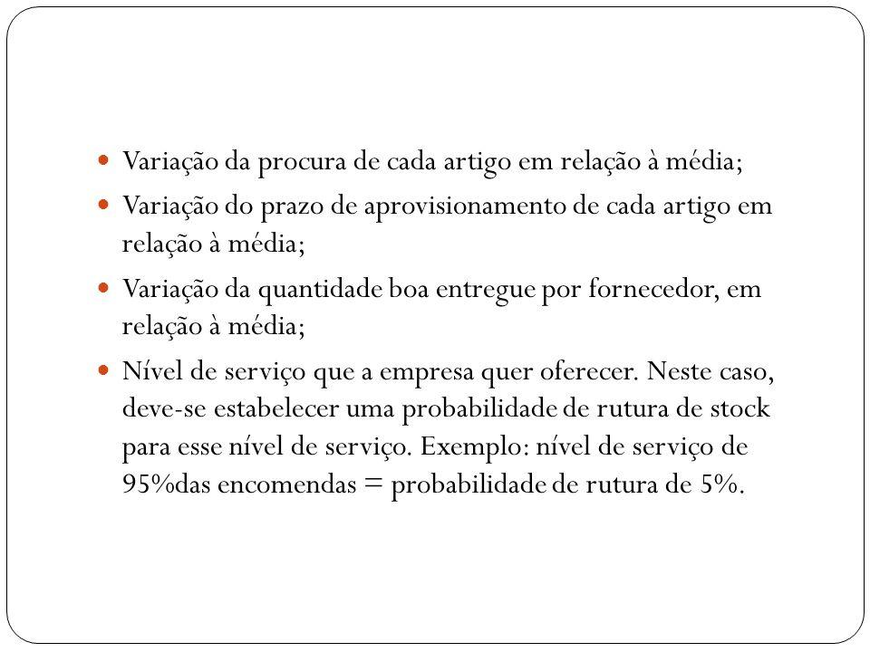 Variação da procura de cada artigo em relação à média;