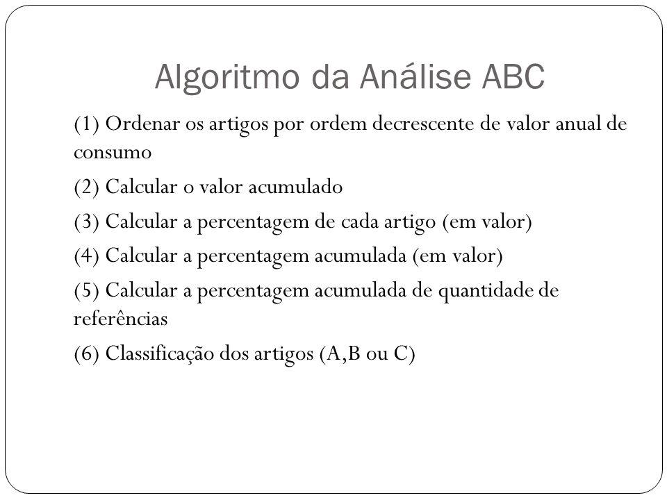 Algoritmo da Análise ABC