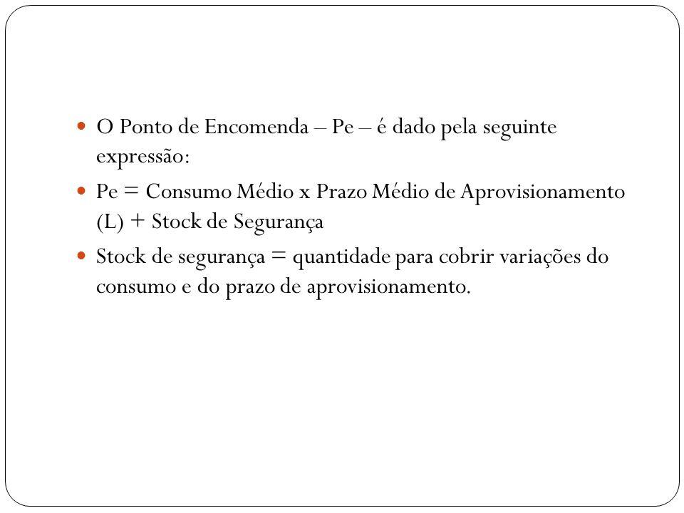 O Ponto de Encomenda – Pe – é dado pela seguinte expressão: