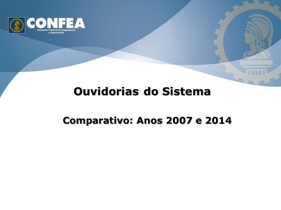 Ouvidorias do Sistema Comparativo: Anos 2007 e 2014 IM 131 11