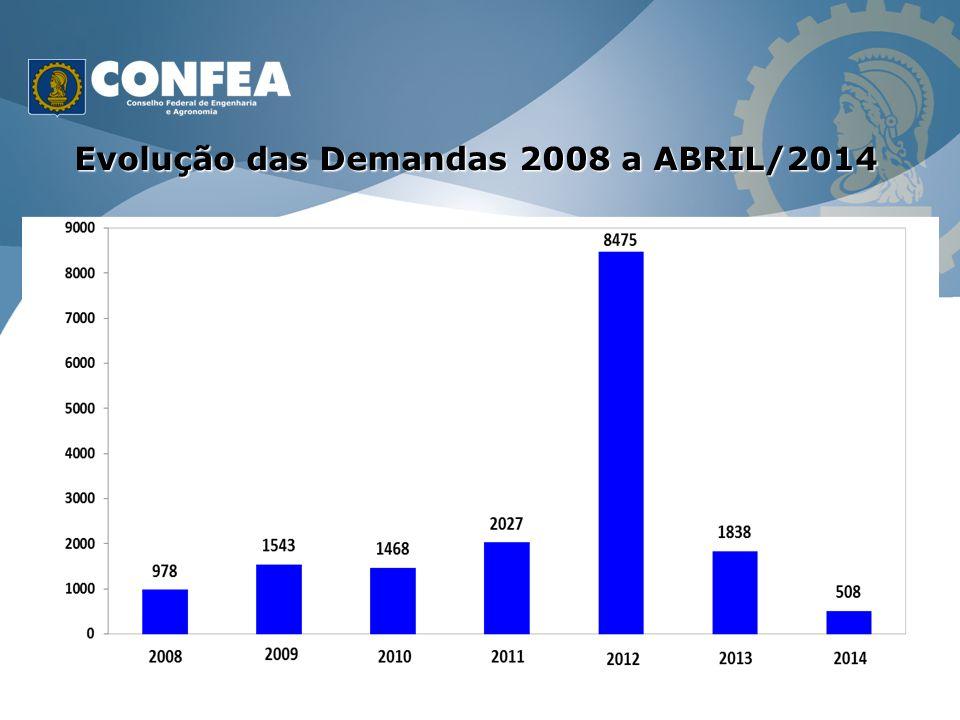 Evolução das Demandas 2008 a ABRIL/2014