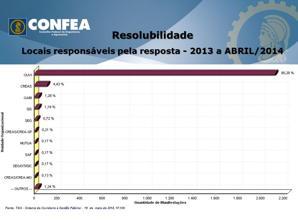 Locais responsáveis pela resposta - 2013 a ABRIL/2014